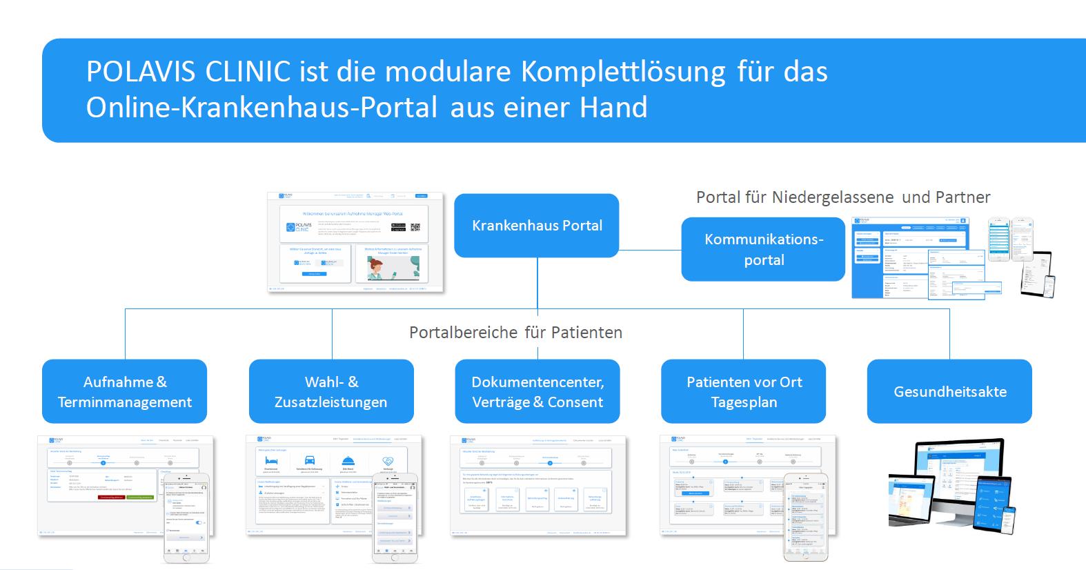 modulare Komplettlösung für das Online Krankenhaus Portal